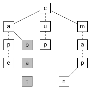 الشكل يبين Ternary Search Tree